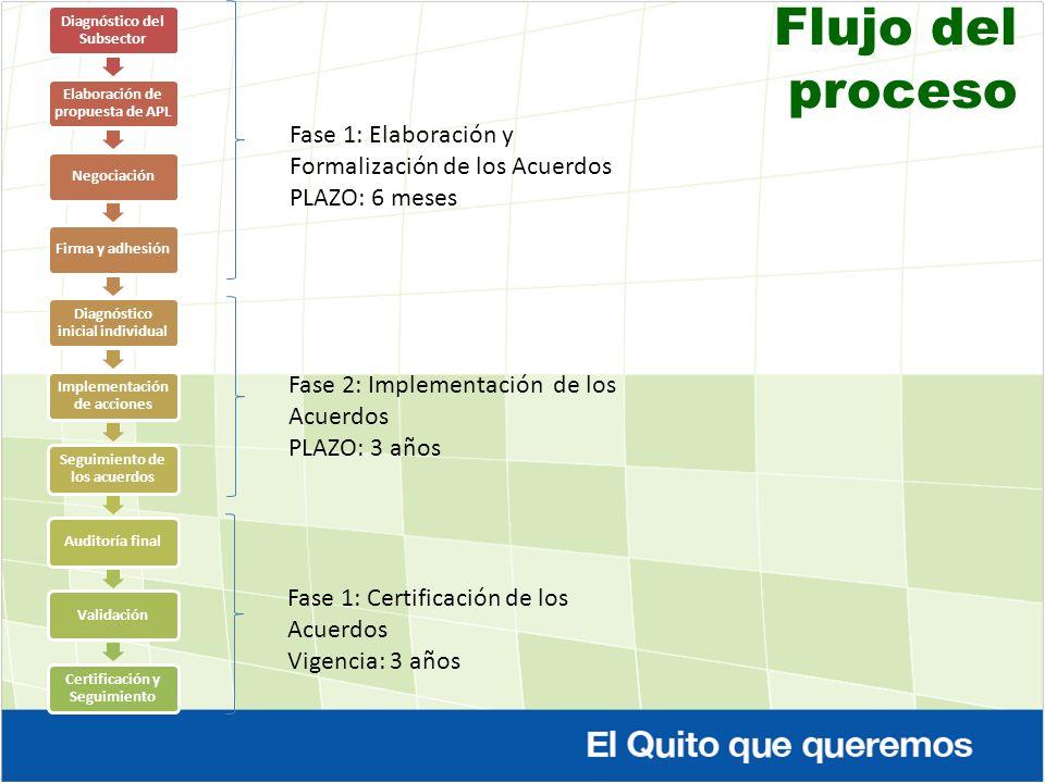 Flujo del proceso Fase 1: Elaboración y Formalización de los Acuerdos