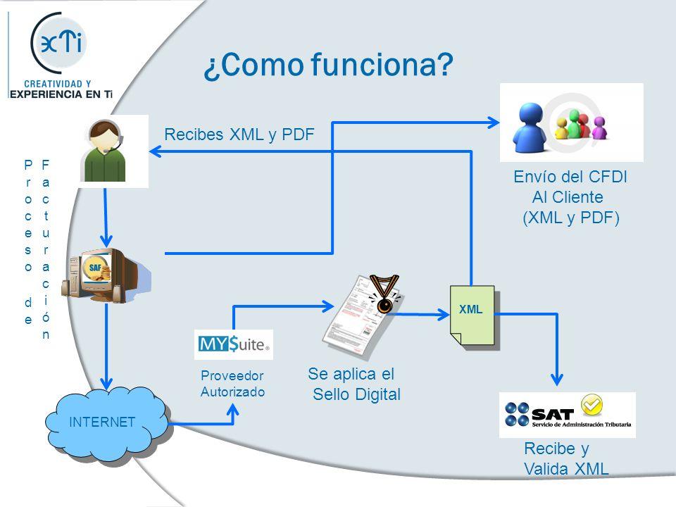 ¿Como funciona Recibes XML y PDF Envío del CFDI Al Cliente