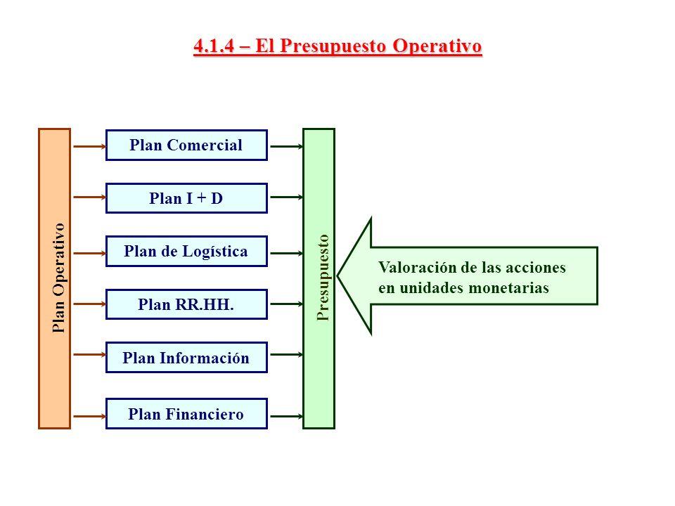 4.1.4 – El Presupuesto Operativo