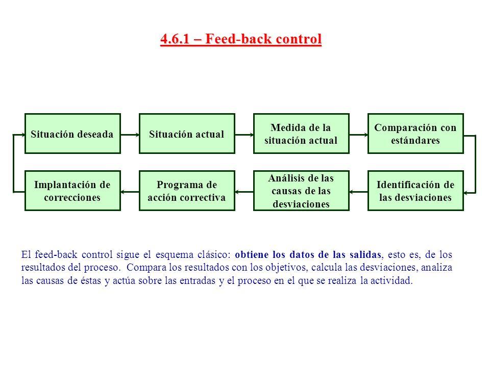 4.6.1 – Feed-back control Situación deseada Situación actual