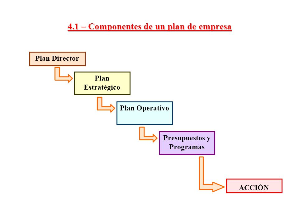 4.1 – Componentes de un plan de empresa