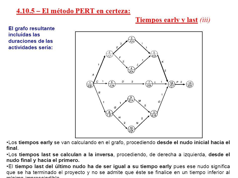 4.10.5 – El método PERT en certeza: Tiempos early y last (iii)