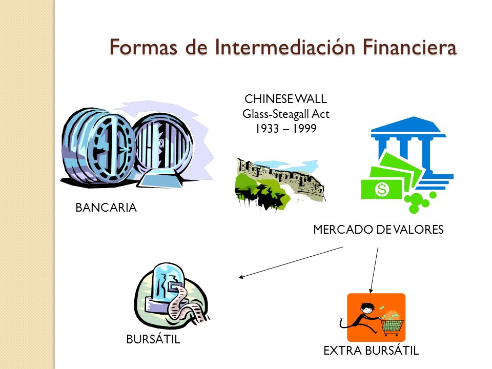Formas de Intermediación Financiera