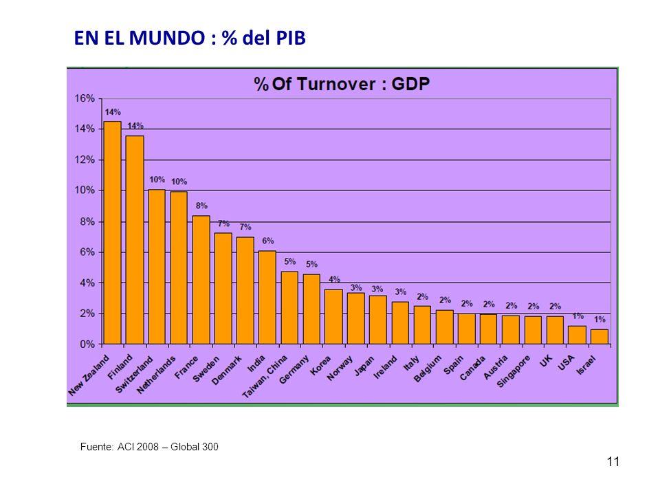 EN EL MUNDO : % del PIB Fuente: ACI 2008 – Global 300