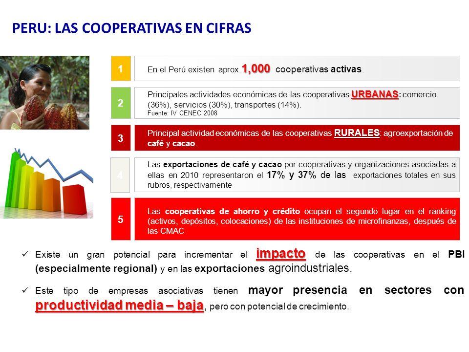 PERU: LAS COOPERATIVAS EN CIFRAS