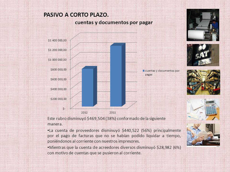 PASIVO A CORTO PLAZO. Este rubro disminuyó $469,504 (38%) conformado de la siguiente manera.