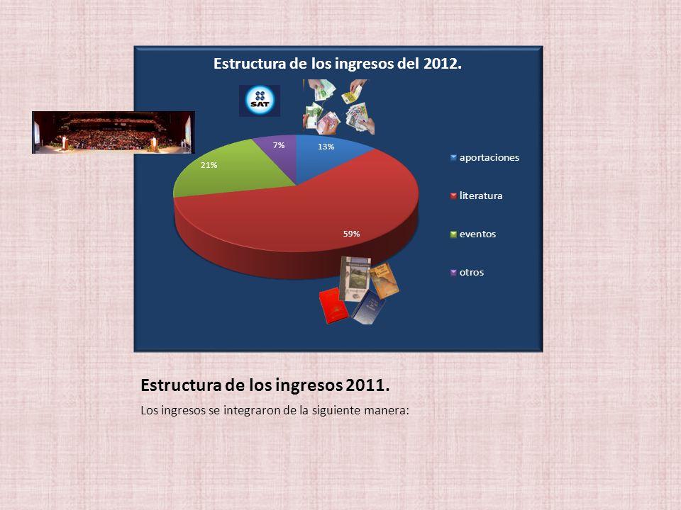 Estructura de los ingresos 2011.
