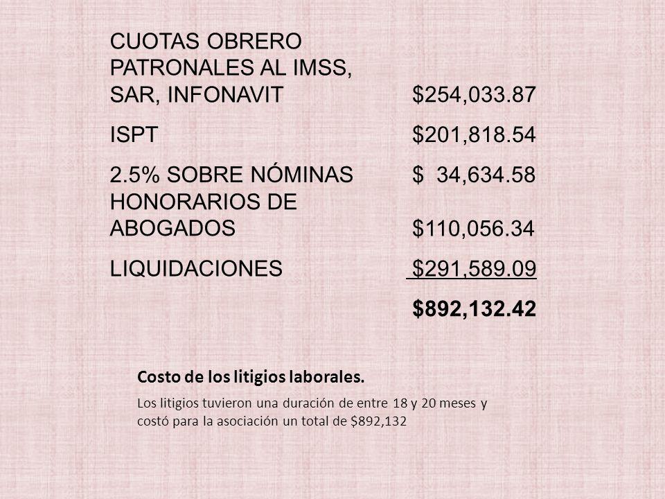 Costo de los litigios laborales.
