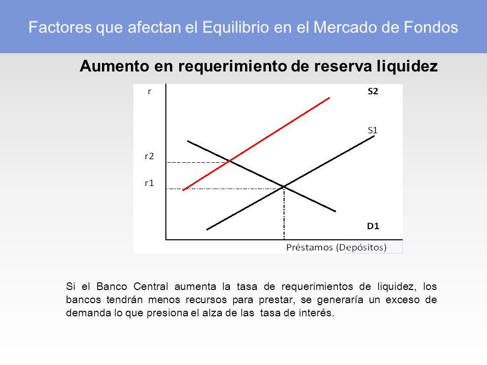 Aumento en requerimiento de reserva liquidez