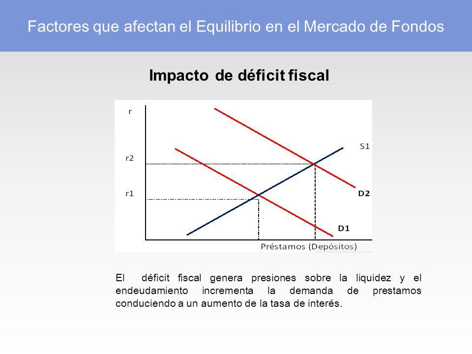 Impacto de déficit fiscal