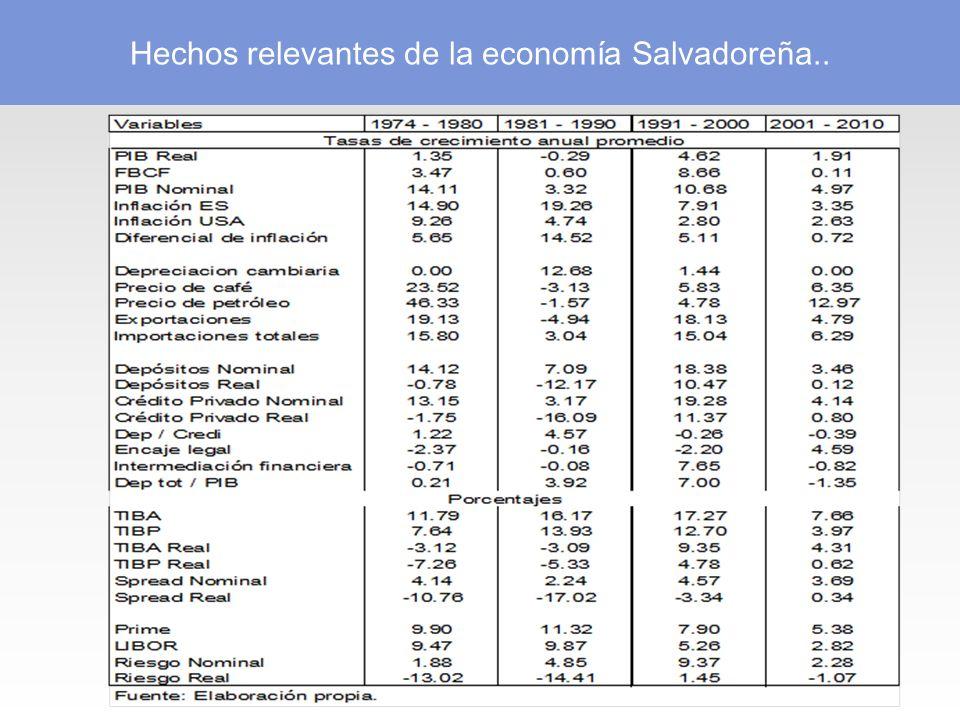 Hechos relevantes de la economía Salvadoreña..