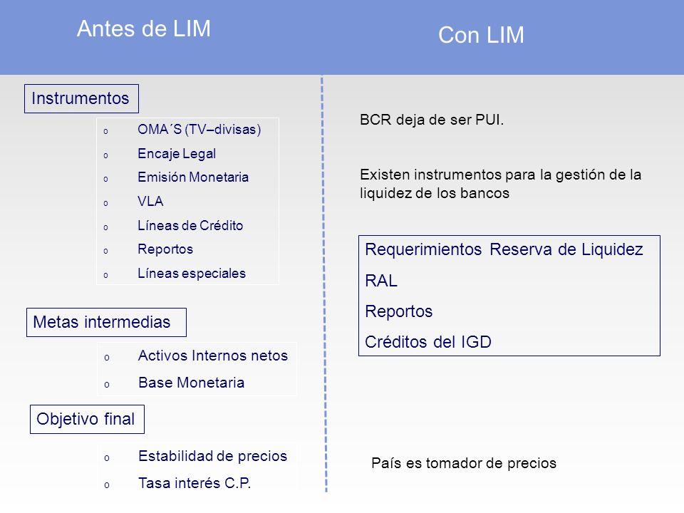 Antes de LIM Con LIM Instrumentos Requerimientos Reserva de Liquidez