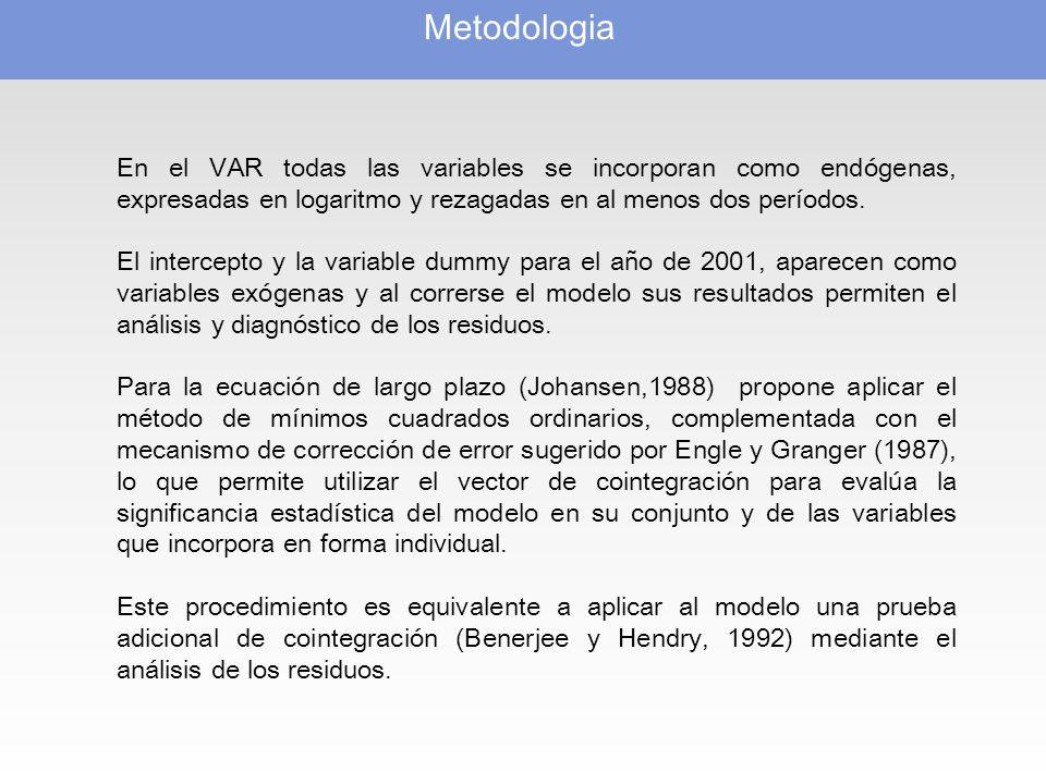 Metodologia En el VAR todas las variables se incorporan como endógenas, expresadas en logaritmo y rezagadas en al menos dos períodos.