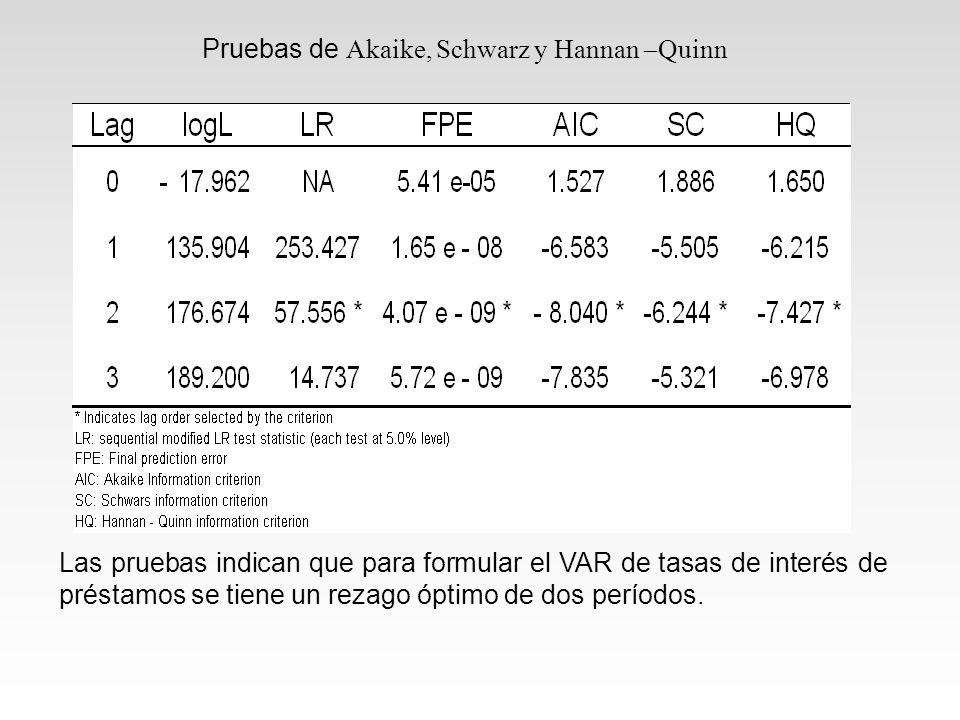 Pruebas de Akaike, Schwarz y Hannan –Quinn