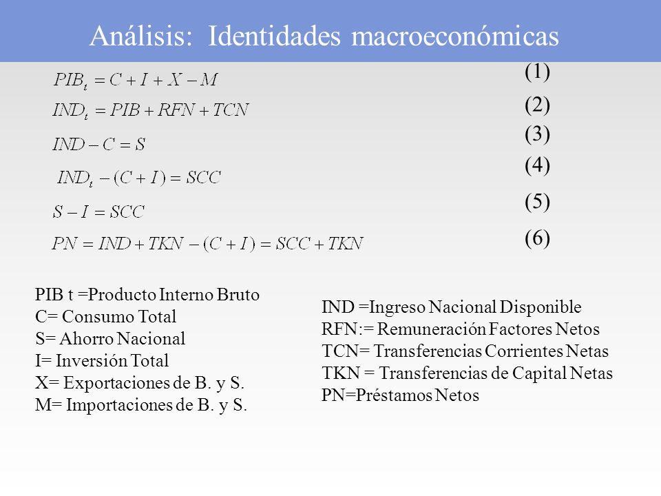 Análisis: Identidades macroeconómicas