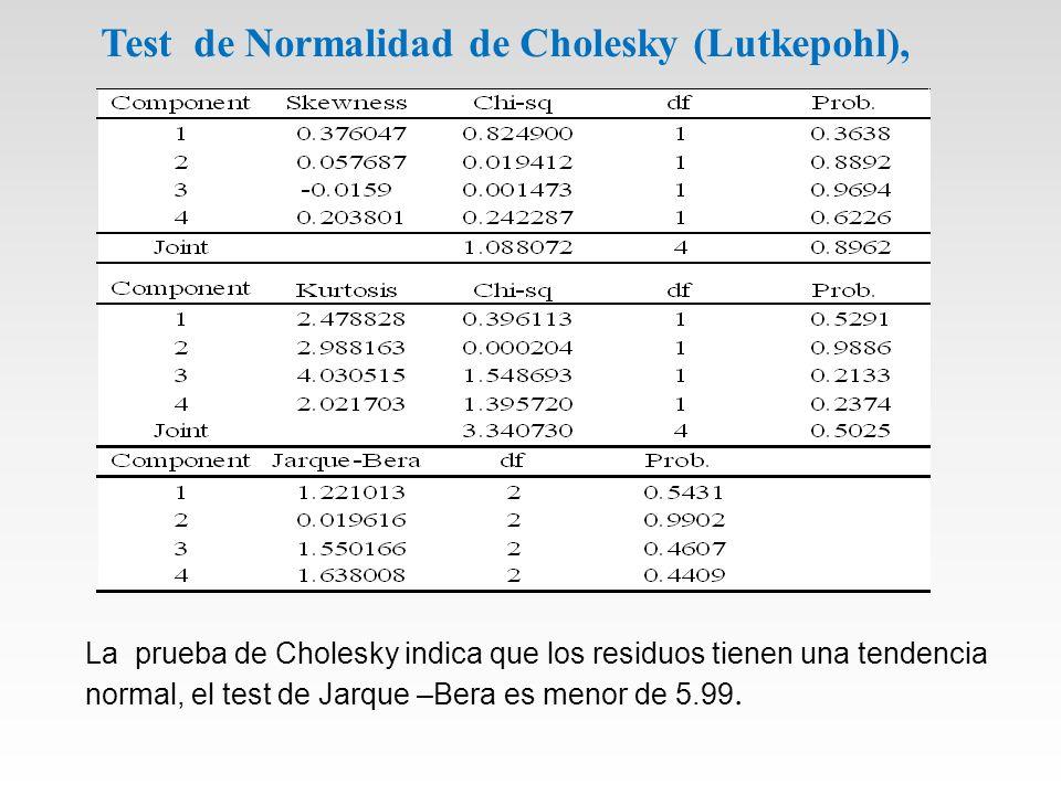 Test de Normalidad de Cholesky (Lutkepohl),