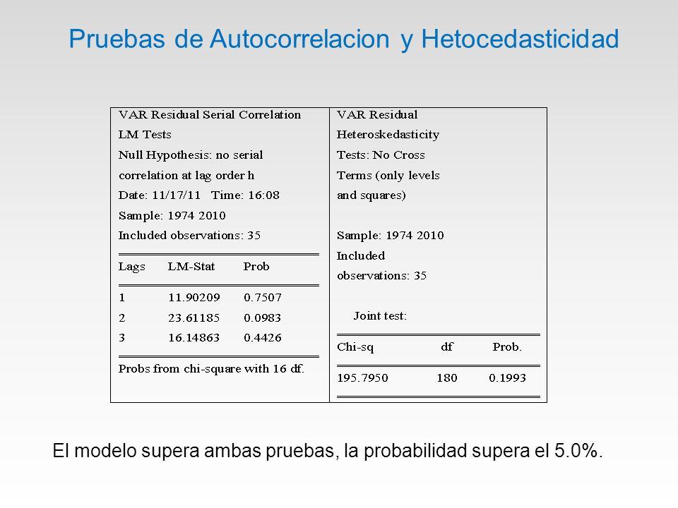 Pruebas de Autocorrelacion y Hetocedasticidad