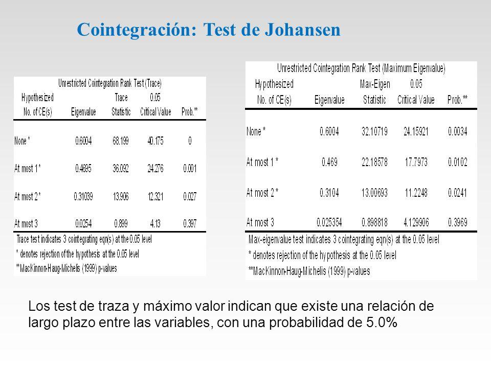 Cointegración: Test de Johansen