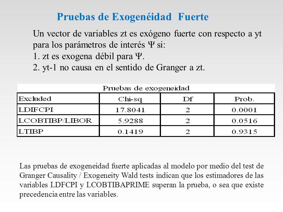 Pruebas de Exogenéidad Fuerte