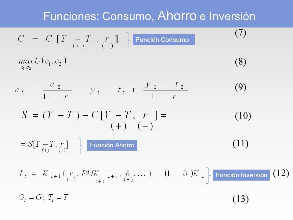 Funciones: Consumo, Ahorro e Inversión