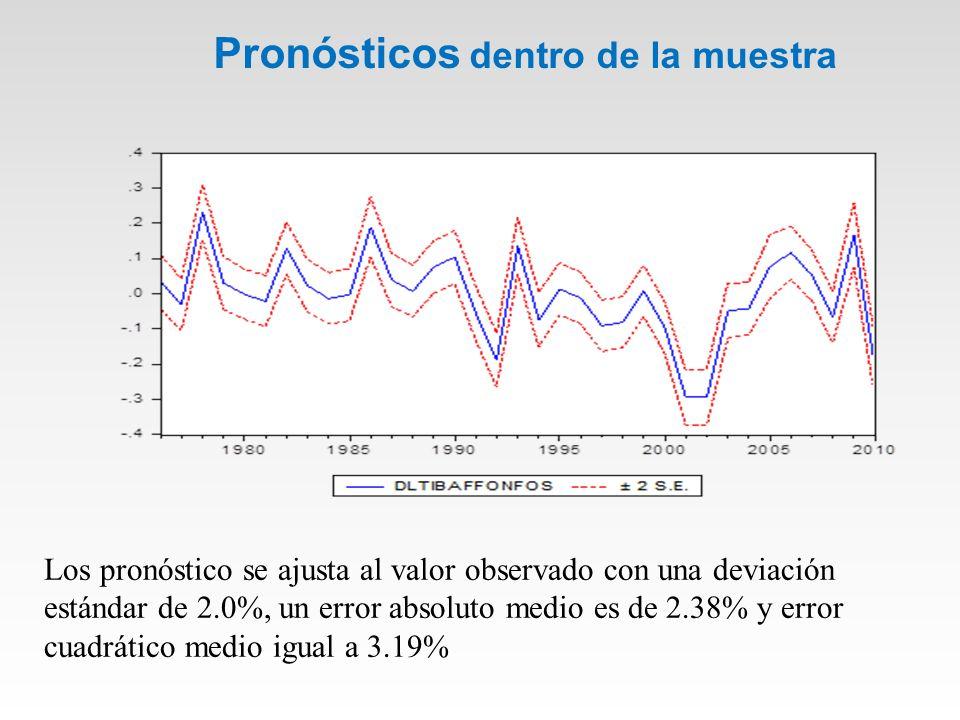 Pronósticos dentro de la muestra