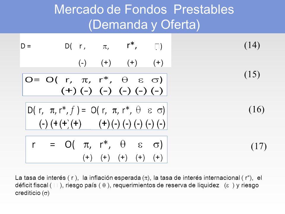 Mercado de Fondos Prestables (Demanda y Oferta)