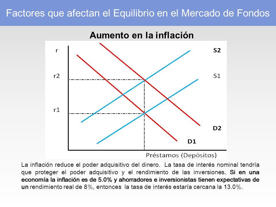 Aumento en la inflación