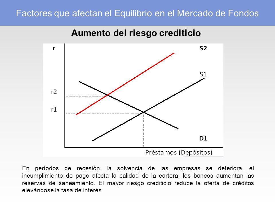 Aumento del riesgo crediticio