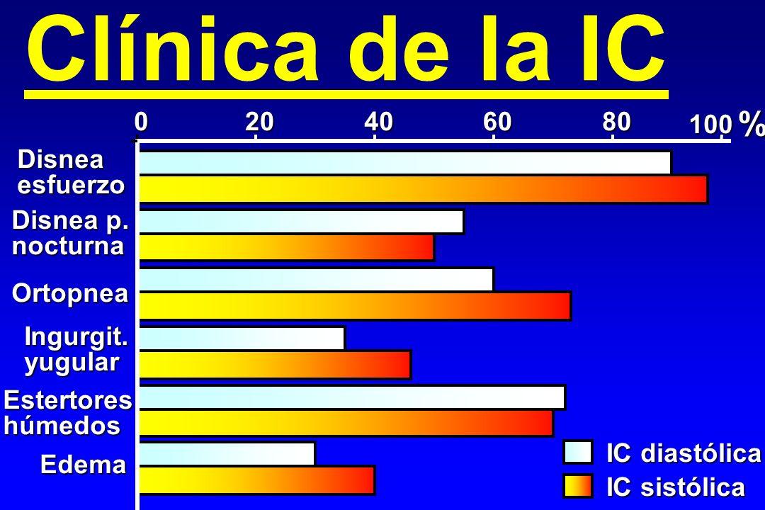 Clínica de la IC % 20 40 60 80 100 Disnea esfuerzo Disnea p. nocturna