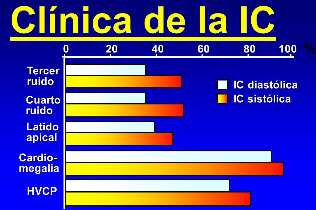 Clínica de la IC % 20 40 60 80 100 Tercer ruido IC diastólica