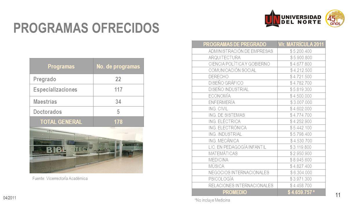 PROGRAMAS OFRECIDOS Programas No. de programas Pregrado 22