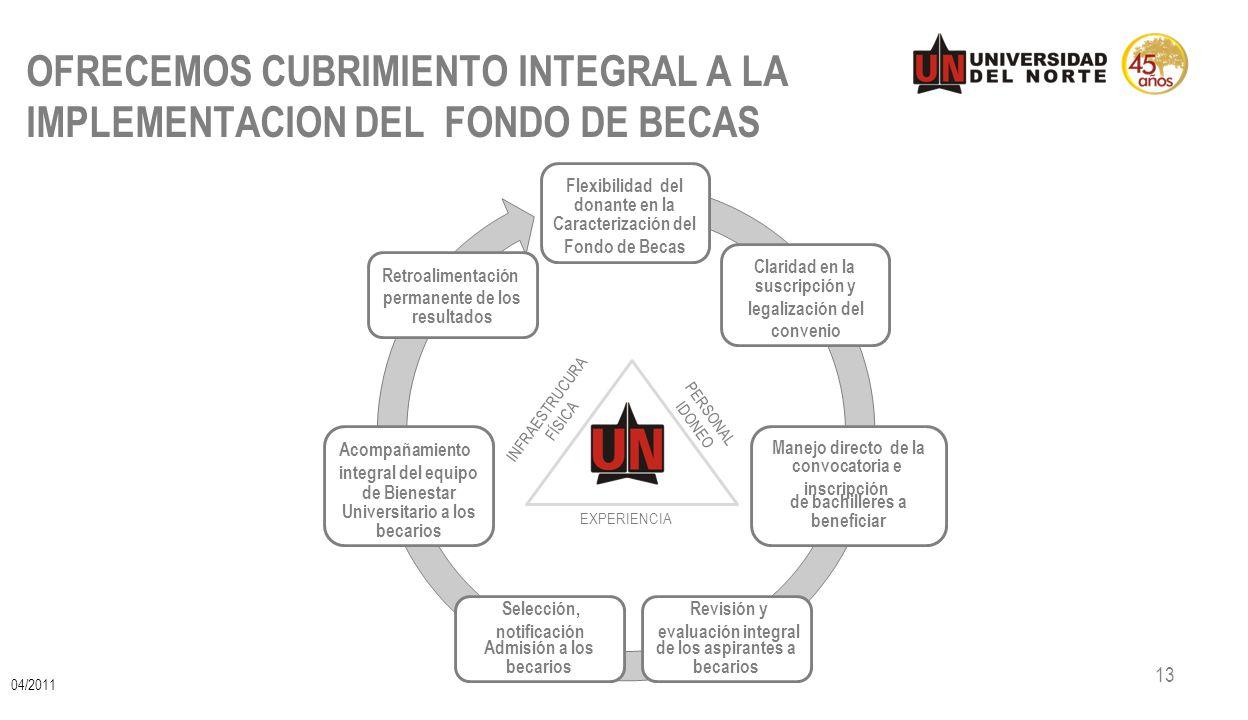 OFRECEMOS CUBRIMIENTO INTEGRAL A LA IMPLEMENTACION DEL FONDO DE BECAS