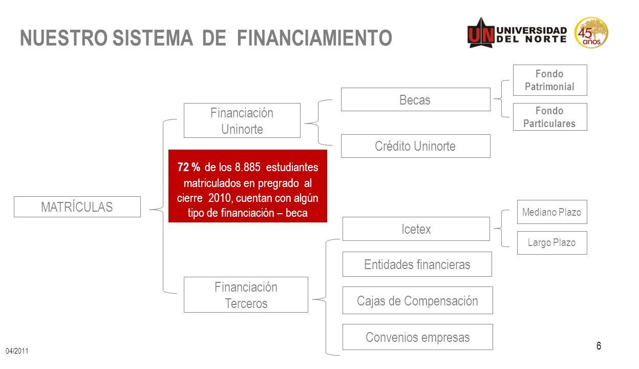 NUESTRO SISTEMA DE FINANCIAMIENTO