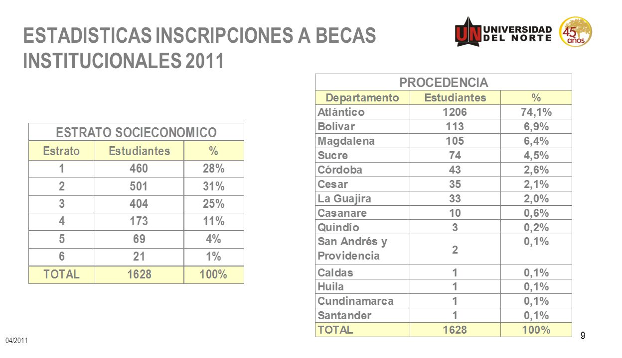 ESTADISTICAS INSCRIPCIONES A BECAS INSTITUCIONALES 2011