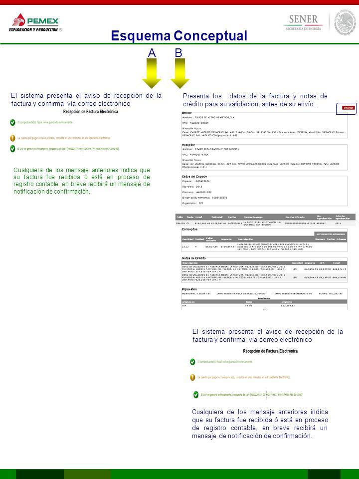 Esquema Conceptual A. B. El sistema presenta el aviso de recepción de la factura y confirma vía correo electrónico.
