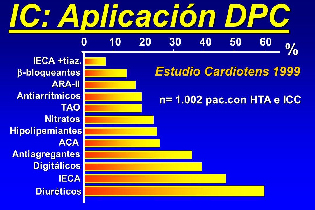 IC: Aplicación DPC % Estudio Cardiotens 1999 10 20 30 40 50 60