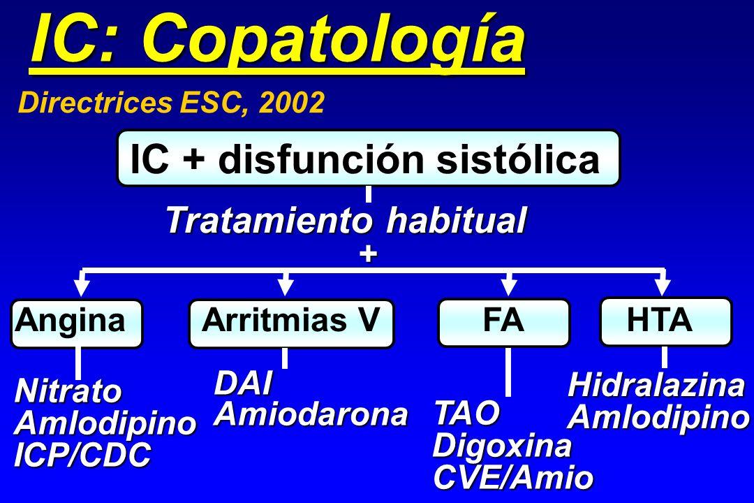 IC: Copatología IC + disfunción sistólica Tratamiento habitual +