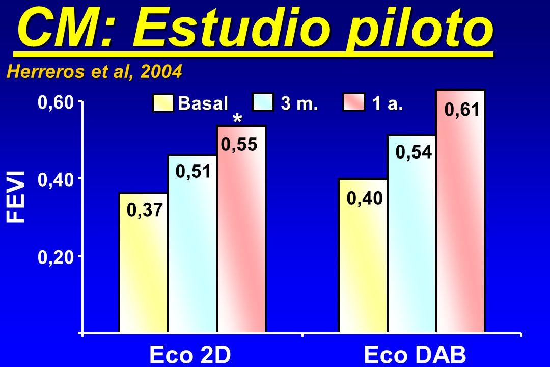 CM: Estudio piloto * FEVI Eco 2D Eco DAB Herreros et al, 2004 0,60