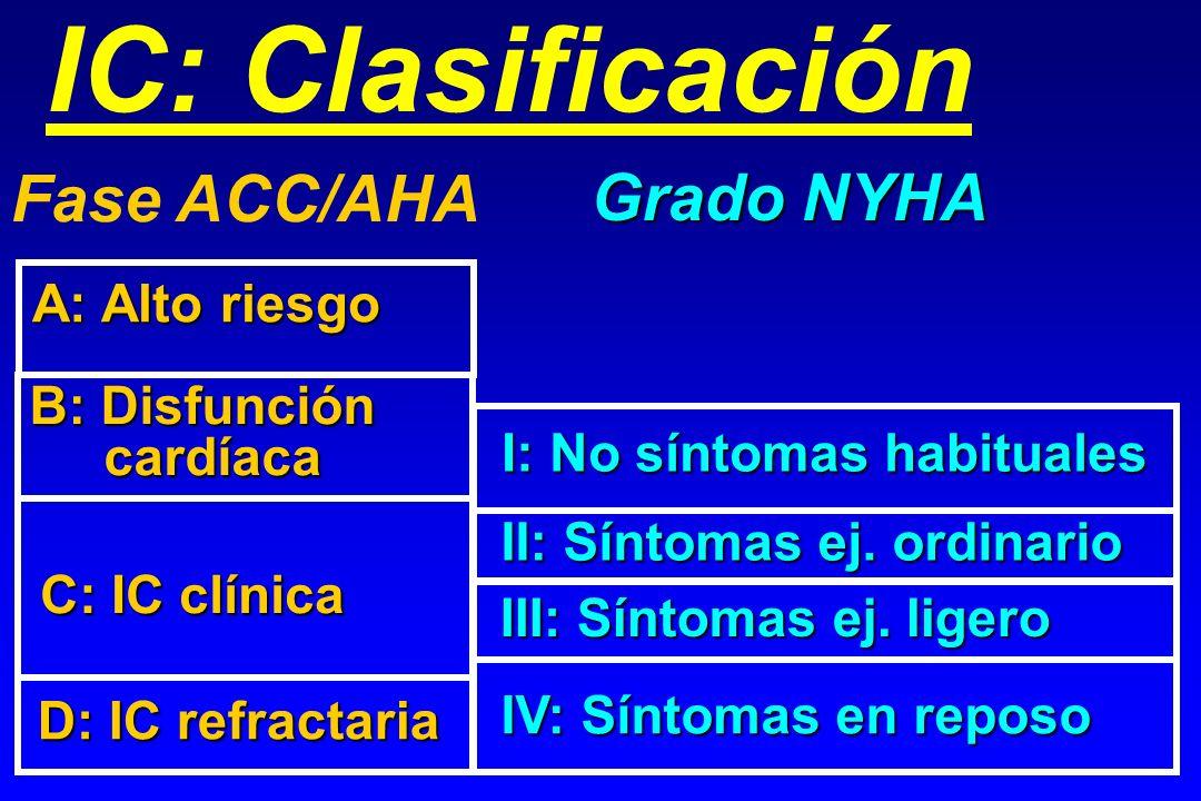 IC: Clasificación Fase ACC/AHA Grado NYHA A: Alto riesgo B: Disfunción