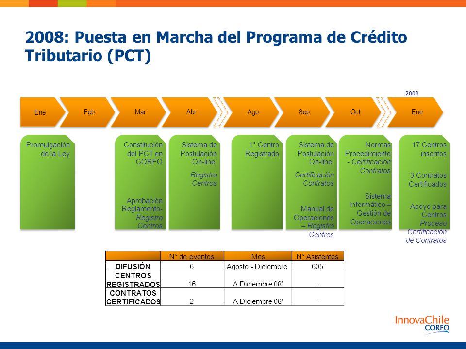 2008: Puesta en Marcha del Programa de Crédito Tributario (PCT)