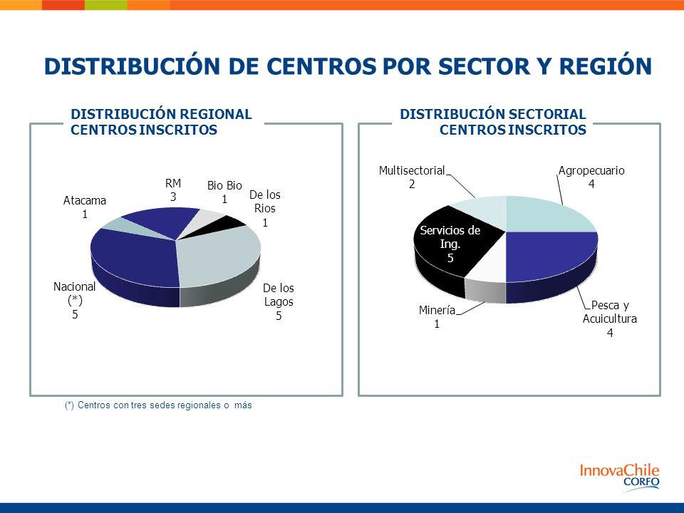 DISTRIBUCIÓN REGIONAL CENTROS INSCRITOS