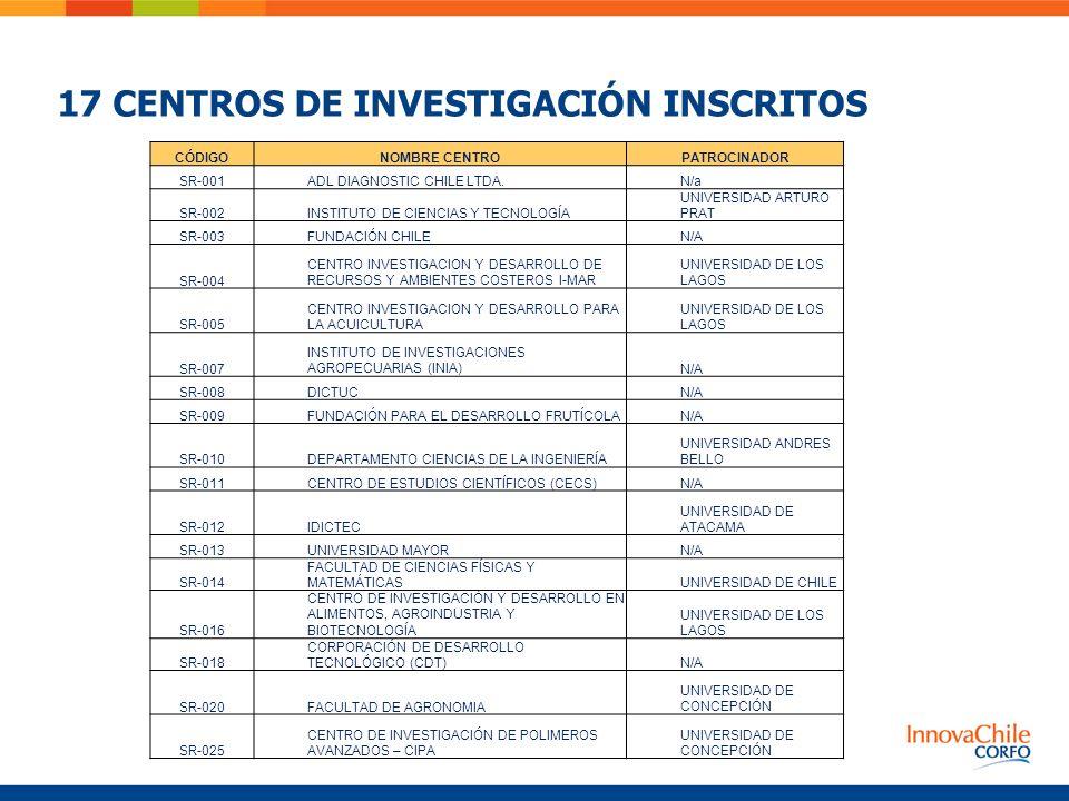 17 CENTROS DE INVESTIGACIÓN INSCRITOS