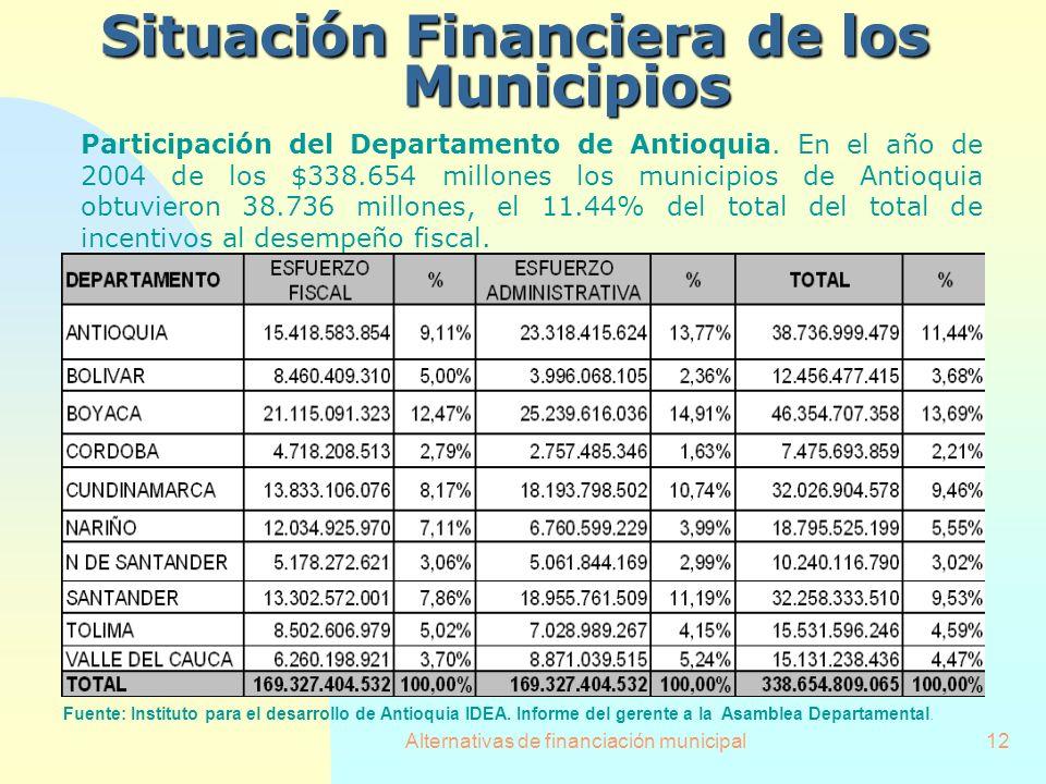 Situación Financiera de los Municipios