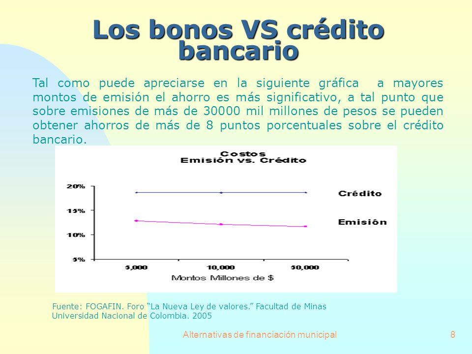 Los bonos VS crédito bancario