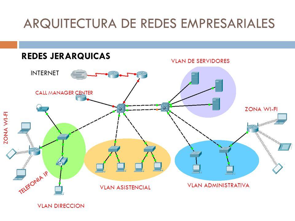ARQUITECTURA DE REDES EMPRESARIALES