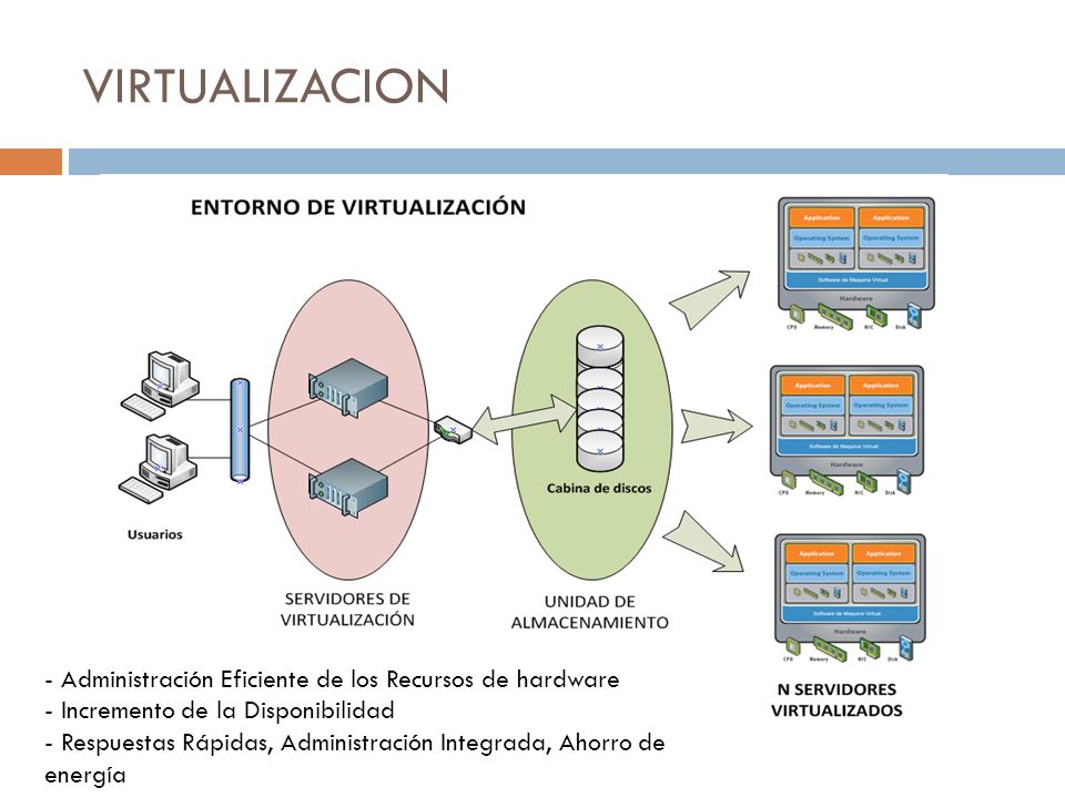 VIRTUALIZACION Administración Eficiente de los Recursos de hardware