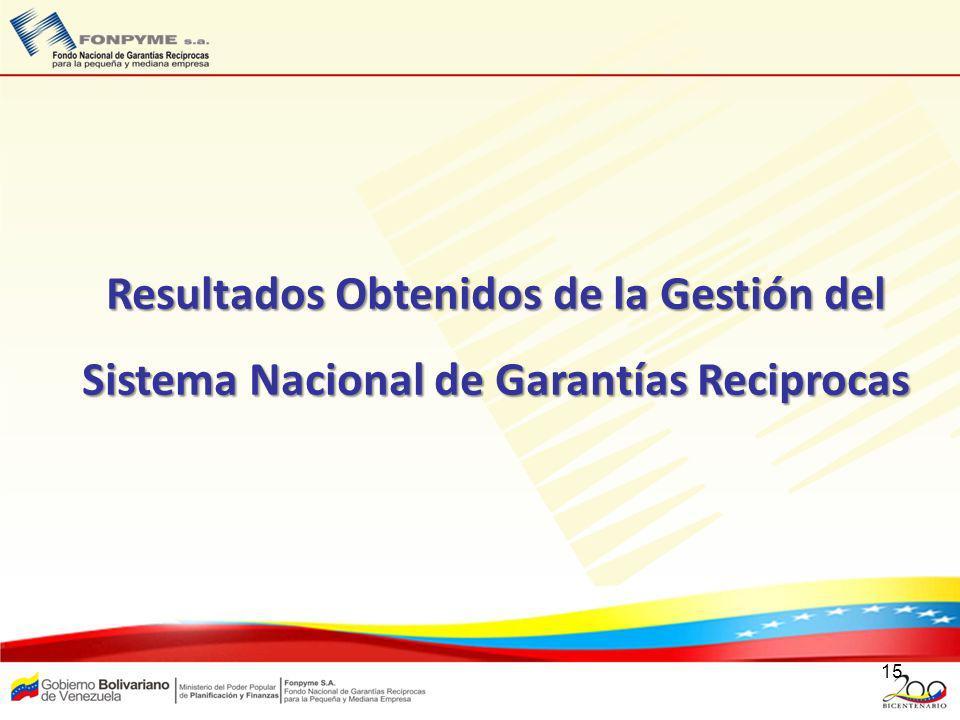 Resultados Obtenidos de la Gestión del Sistema Nacional de Garantías Reciprocas