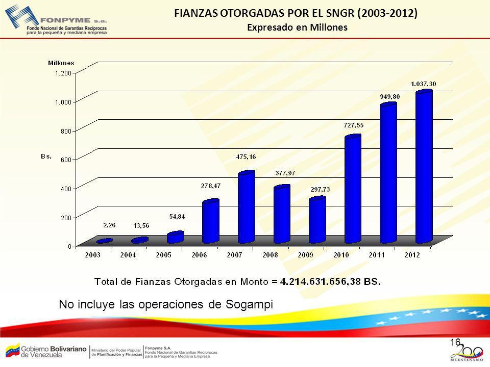 FIANZAS OTORGADAS POR EL SNGR (2003-2012)