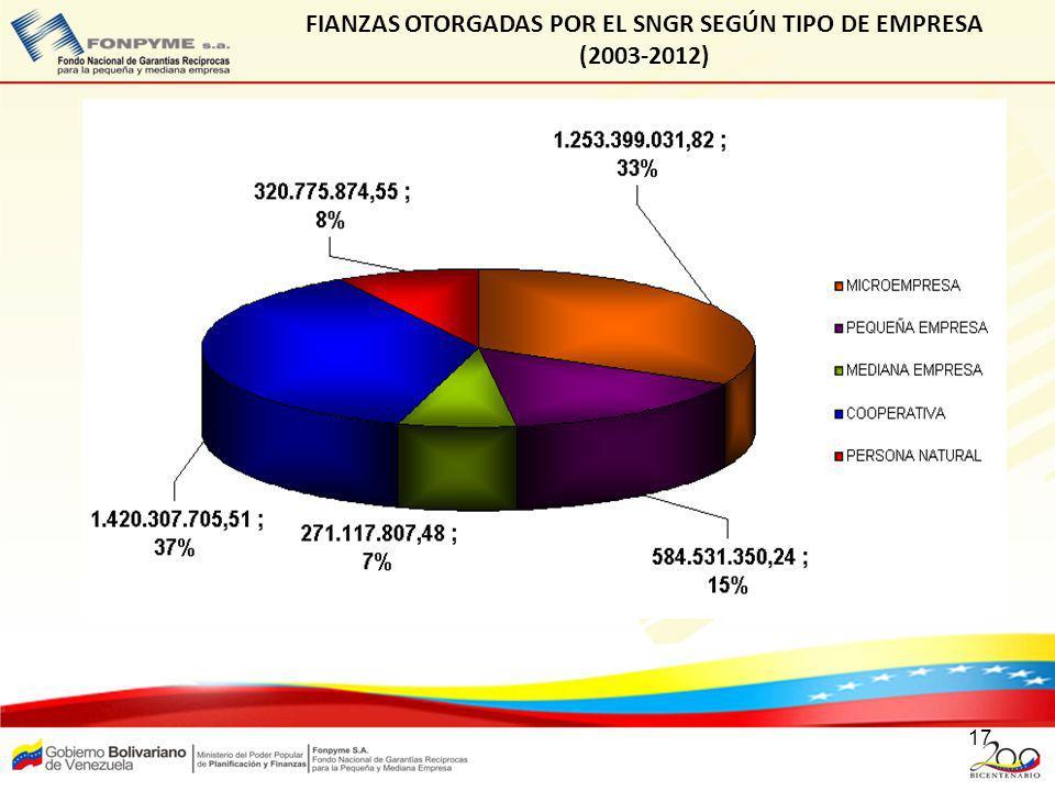 FIANZAS OTORGADAS POR EL SNGR SEGÚN TIPO DE EMPRESA