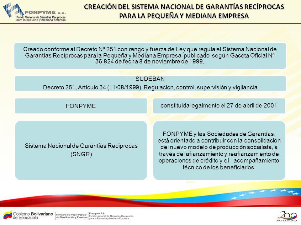 CREACIÓN DEL SISTEMA NACIONAL DE GARANTÍAS RECÍPROCAS PARA LA PEQUEÑA Y MEDIANA EMPRESA